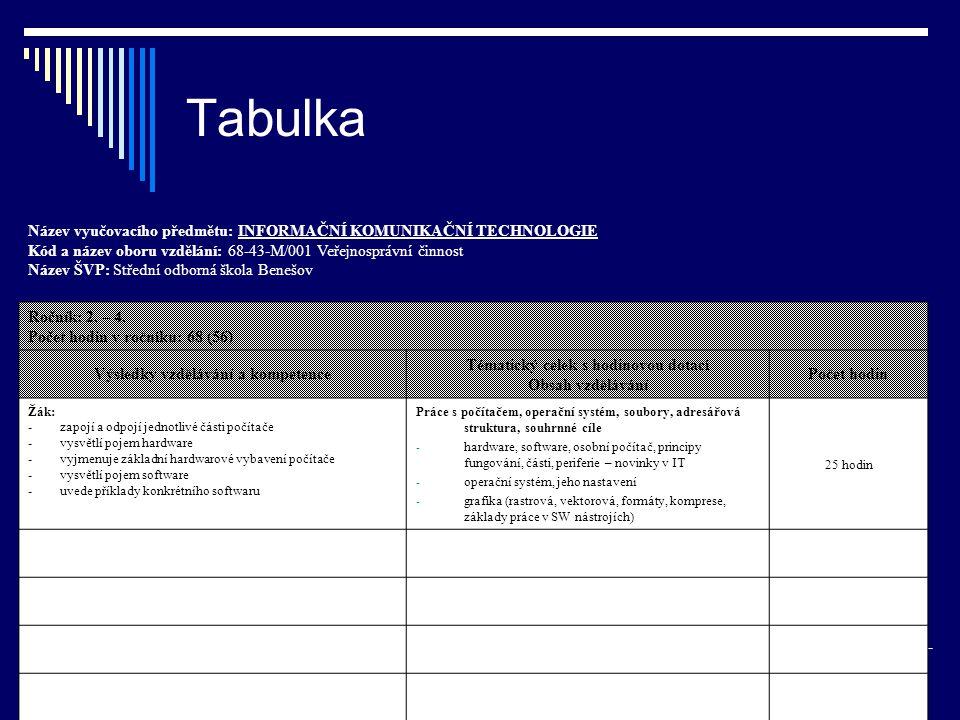 Tabulka Název vyučovacího předmětu: INFORMAČNÍ KOMUNIKAČNÍ TECHNOLOGIE Kód a název oboru vzdělání: 68-43-M/001 Veřejnosprávní činnost Název ŠVP: Střední odborná škola Benešov Ročník: 2.