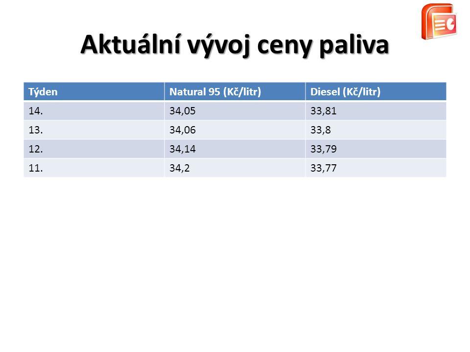 Aktuální vývoj ceny paliva TýdenNatural 95 (Kč/litr)Diesel (Kč/litr) 14.34,0533,81 13.34,0633,8 12.34,1433,79 11.34,233,77