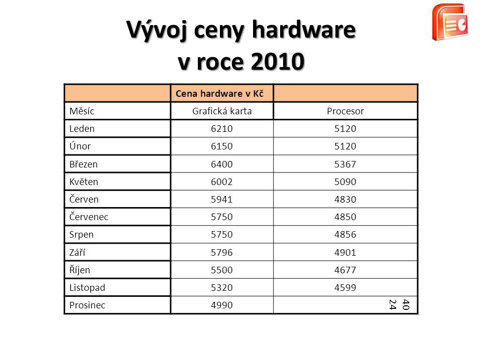 Vývoj ceny hardware v roce 2010 Cena hardware v Kč MěsícGrafická kartaProcesor Leden62105120 Únor61505120 Březen64005367 Květen60025090 Červen59414830 Červenec57504850 Srpen57504856 Září57964901 Říjen55004677 Listopad53204599 Prosinec4990 4024