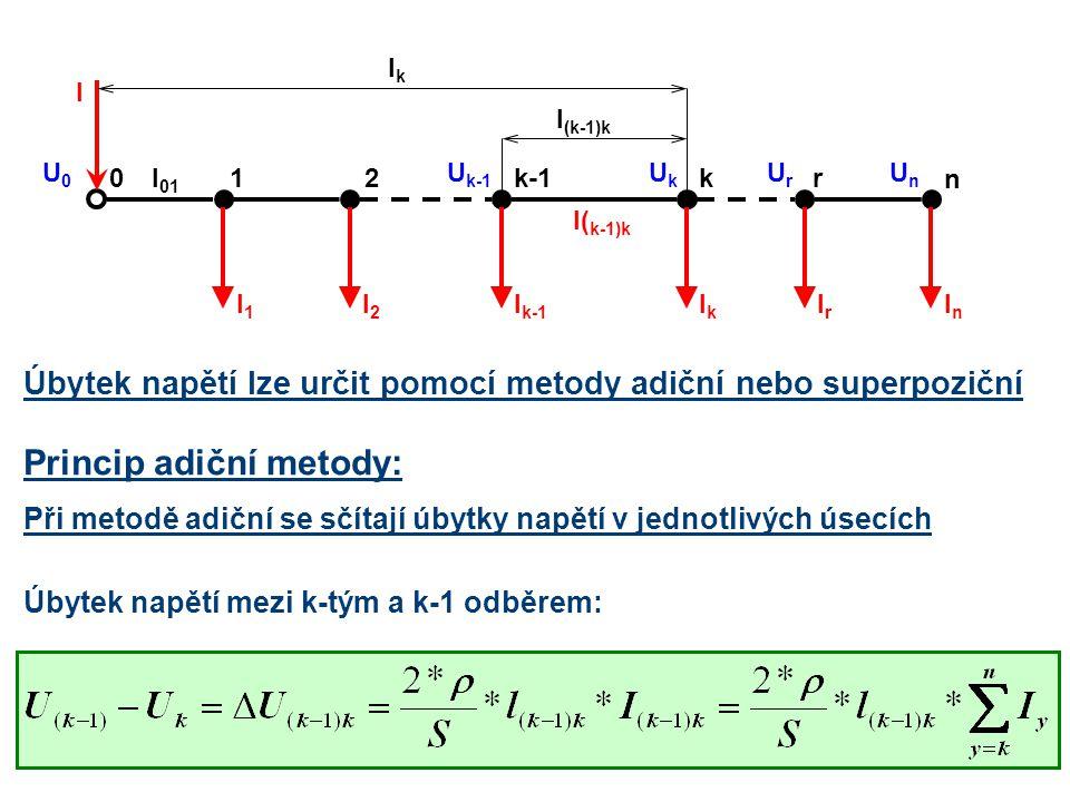 Úbytek napětí lze určit pomocí metody adiční nebo superpoziční 21kk-10 IrIr n r IkIk I k-1 I2I2 I1I1 InIn I( k-1)k l (k-1)k lklk I U0U0 l 01 UkUk U k-