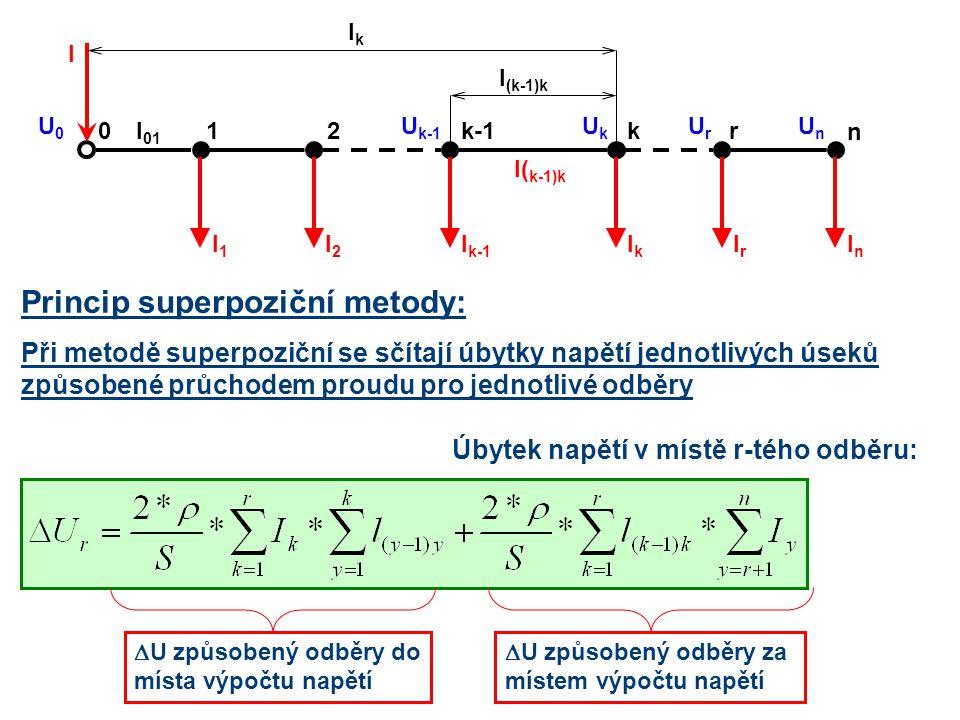 21kk-10 IrIr n r IkIk I k-1 I2I2 I1I1 InIn I( k-1)k l (k-1)k lklk I U0U0 l 01 UkUk U k-1 UnUn UrUr Princip superpoziční metody: Při metodě superpozičn