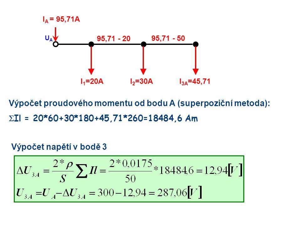 I 3A =45,71I 2 =30AI 1 =20A I A = 95,71A UAUA 95,71 - 50 95,71 - 20 Výpočet proudového momentu od bodu A (superpoziční metoda):  Il = 20*60+30*180+45