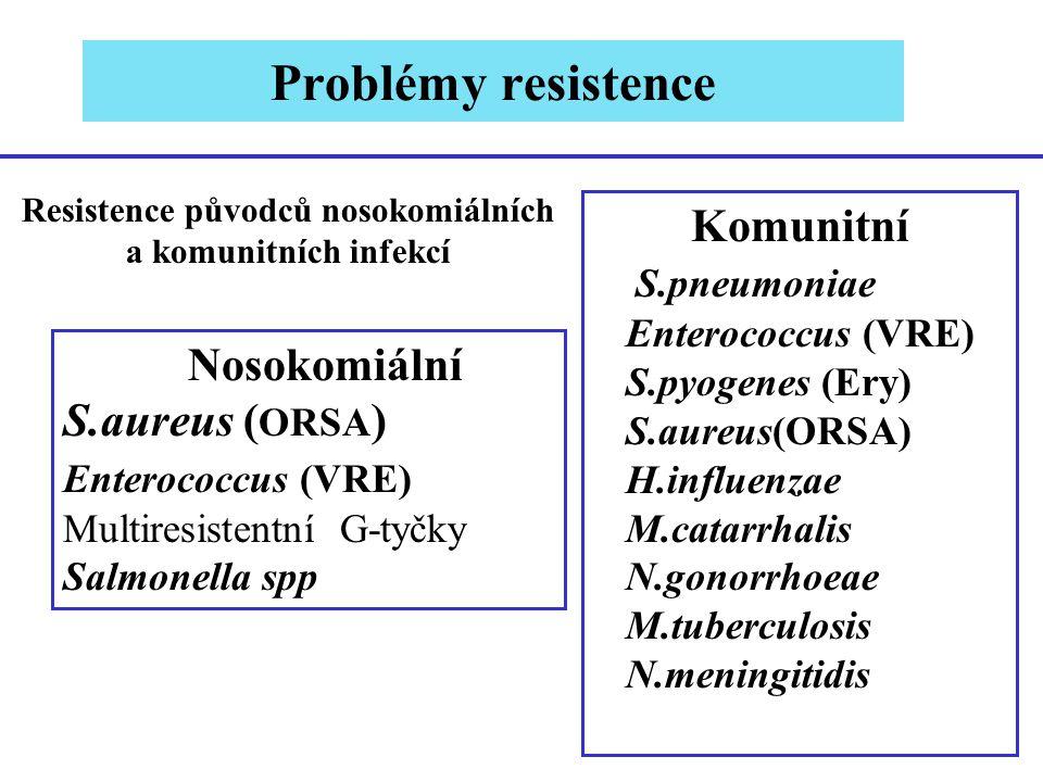 Nosokomiální S.aureus ( ORSA ) Enterococcus (VRE) Multiresistentní G-tyčky Salmonella spp Resistence původců nosokomiálních a komunitních infekcí Komu