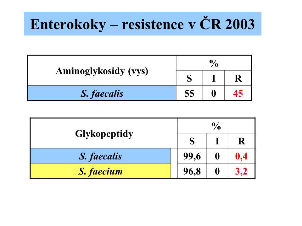Enterokoky – resistence v ČR 2003 Aminoglykosidy (vys) % SIR S. faecalis55045 Glykopeptidy % SIR S. faecalis99,600,4 S. faecium96,803,2