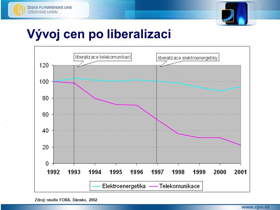 Vývoj cen po liberalizaci Zdroj: studie FORA, Dánsko, 2002
