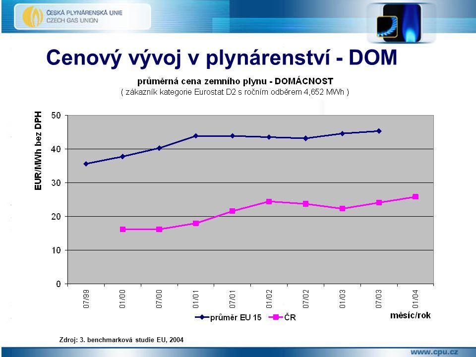 Cenový vývoj v plynárenství - DOM Zdroj: 3. benchmarková studie EU, 2004