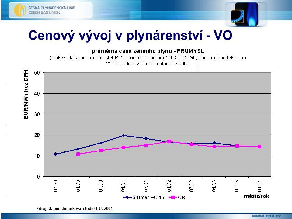 Cenový vývoj v plynárenství - VO Zdroj: 3. benchmarková studie EU, 2004