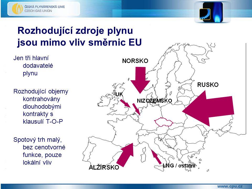 Rozhodující zdroje plynu jsou mimo vliv směrnic EU Jen tři hlavní dodavatelé plynu Rozhodující objemy kontrahovány dlouhodobými kontrakty s klausulí T-O-P Spotový trh malý, bez cenotvorné funkce, pouze lokální vliv