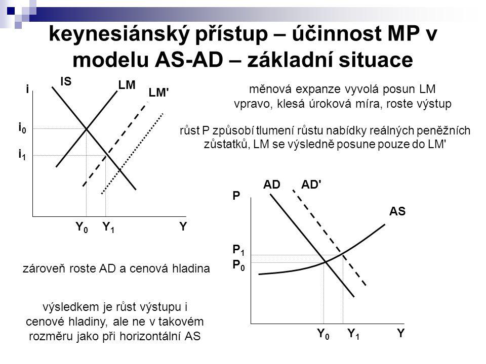 keynesiánský přístup – účinnost MP v modelu AS-AD – základní situace IS LM Y i Y0Y0 i0i0 LM Y1Y1 i1i1 AD AS Y P Y0Y0 P1P1 AD Y1Y1 P0P0 měnová expanze vyvolá posun LM vpravo, klesá úroková míra, roste výstup zároveň roste AD a cenová hladina růst P způsobí tlumení růstu nabídky reálných peněžních zůstatků, LM se výsledně posune pouze do LM výsledkem je růst výstupu i cenové hladiny, ale ne v takovém rozměru jako při horizontální AS