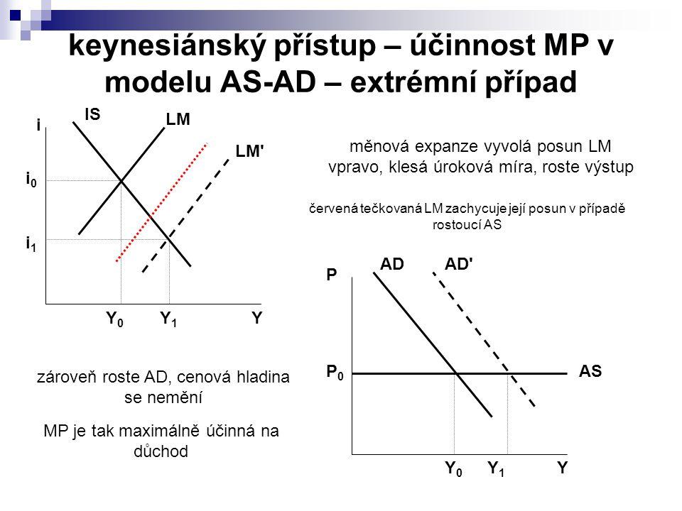 keynesiánský přístup – účinnost MP v modelu AS-AD – extrémní případ IS LM Y i Y0Y0 i0i0 LM Y1Y1 i1i1 AD AS Y P Y0Y0 AD Y1Y1 P0P0 měnová expanze vyvolá posun LM vpravo, klesá úroková míra, roste výstup zároveň roste AD, cenová hladina se nemění MP je tak maximálně účinná na důchod červená tečkovaná LM zachycuje její posun v případě rostoucí AS