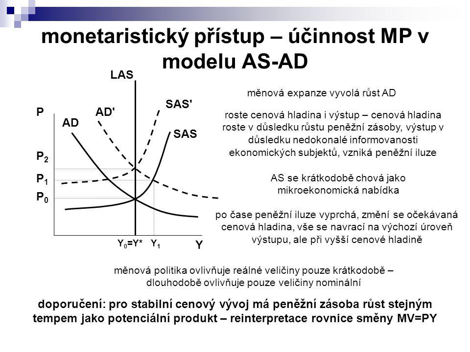 AD SAS Y P Y 0 =Y* P1P1 AD Y1Y1 P0P0 SAS LAS P2P2 měnová expanze vyvolá růst AD roste cenová hladina i výstup – cenová hladina roste v důsledku růstu peněžní zásoby, výstup v důsledku nedokonalé informovanosti ekonomických subjektů, vzniká peněžní iluze AS se krátkodobě chová jako mikroekonomická nabídka po čase peněžní iluze vyprchá, změní se očekávaná cenová hladina, vše se navrací na výchozí úroveň výstupu, ale při vyšší cenové hladině měnová politika ovlivňuje reálné veličiny pouze krátkodobě – dlouhodobě ovlivňuje pouze veličiny nominální doporučení: pro stabilní cenový vývoj má peněžní zásoba růst stejným tempem jako potenciální produkt – reinterpretace rovnice směny MV=PY