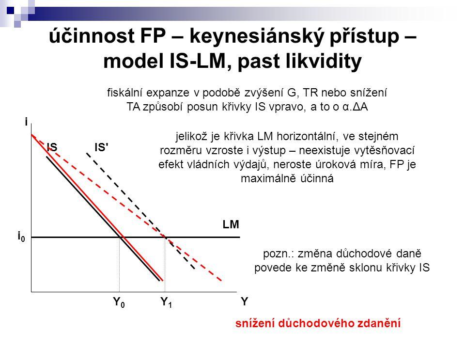 účinnost FP – keynesiánský přístup – model IS-LM, past likvidity IS LM Y i Y0Y0 i0i0 IS Y1Y1 fiskální expanze v podobě zvýšení G, TR nebo snížení TA způsobí posun křivky IS vpravo, a to o α.ΔA jelikož je křivka LM horizontální, ve stejném rozměru vzroste i výstup – neexistuje vytěsňovací efekt vládních výdajů, neroste úroková míra, FP je maximálně účinná pozn.: změna důchodové daně povede ke změně sklonu křivky IS snížení důchodového zdanění