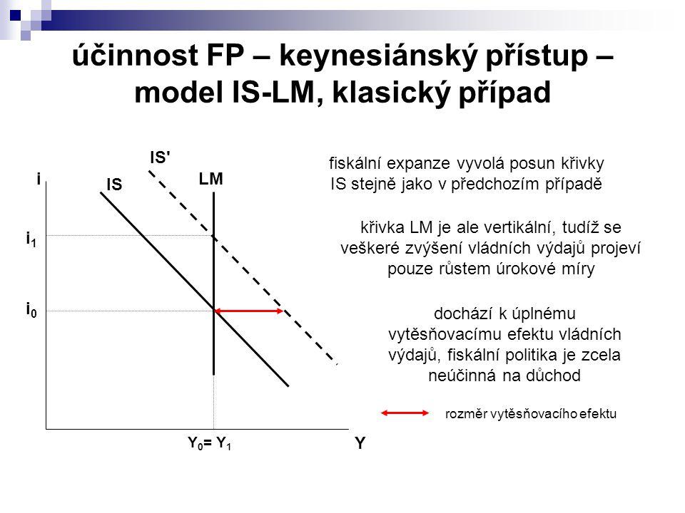účinnost FP – keynesiánský přístup – model IS-LM, klasický případ IS LM Y i Y 0 = Y 1 i0i0 i1i1 IS fiskální expanze vyvolá posun křivky IS stejně jako v předchozím případě křivka LM je ale vertikální, tudíž se veškeré zvýšení vládních výdajů projeví pouze růstem úrokové míry dochází k úplnému vytěsňovacímu efektu vládních výdajů, fiskální politika je zcela neúčinná na důchod rozměr vytěsňovacího efektu