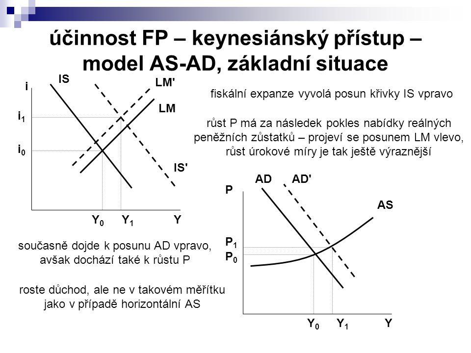 účinnost FP – keynesiánský přístup – model AS-AD, základní situace IS LM Y i Y0Y0 i0i0 LM Y1Y1 i1i1 AD AS Y P Y0Y0 P1P1 AD Y1Y1 P0P0 IS fiskální expanze vyvolá posun křivky IS vpravo současně dojde k posunu AD vpravo, avšak dochází také k růstu P růst P má za následek pokles nabídky reálných peněžních zůstatků – projeví se posunem LM vlevo, růst úrokové míry je tak ještě výraznější roste důchod, ale ne v takovém měřítku jako v případě horizontální AS