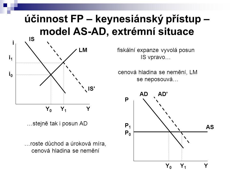 účinnost FP – keynesiánský přístup – model AS-AD, extrémní situace IS LM Y i Y0Y0 i0i0 Y1Y1 i1i1 IS AD AS Y P Y0Y0 P1P1 AD Y1Y1 P0P0 fiskální expanze vyvolá posun IS vpravo… …stejně tak i posun AD cenová hladina se nemění, LM se neposouvá… …roste důchod a úroková míra, cenová hladina se nemění