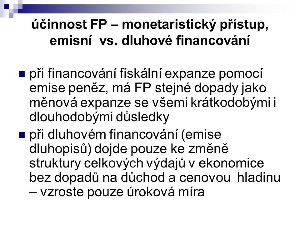 při financování fiskální expanze pomocí emise peněz, má FP stejné dopady jako měnová expanze se všemi krátkodobými i dlouhodobými důsledky při dluhovém financování (emise dluhopisů) dojde pouze ke změně struktury celkových výdajů v ekonomice bez dopadů na důchod a cenovou hladinu – vzroste pouze úroková míra účinnost FP – monetaristický přístup, emisní vs.