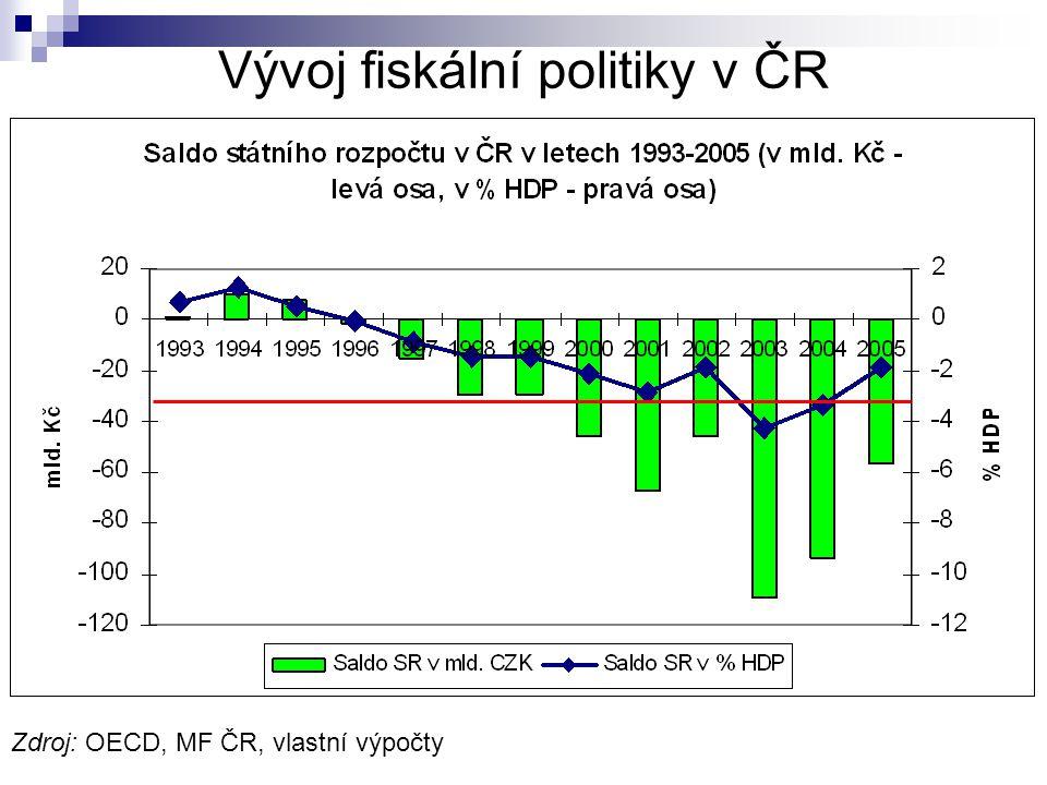 Zdroj: OECD, MF ČR, vlastní výpočty