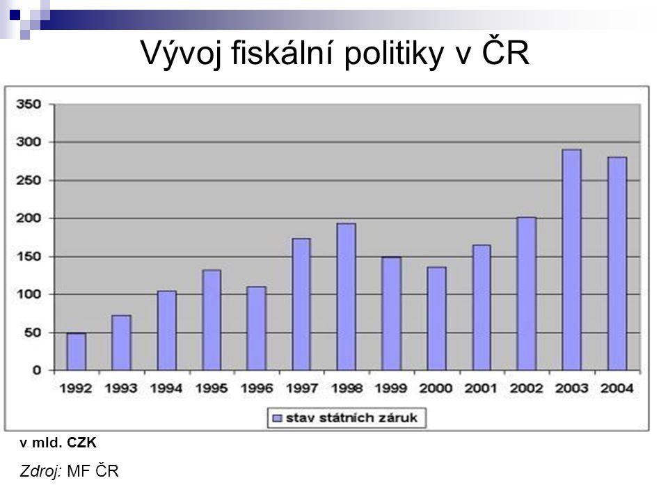 Vývoj fiskální politiky v ČR v mld. CZK Zdroj: MF ČR