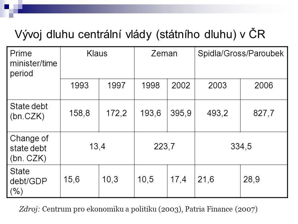 Vývoj dluhu centrální vlády (státního dluhu) v ČR Prime minister/time period KlausZemanSpidla/Gross/Paroubek 199319971998200220032006 State debt (bn.CZK) 158,8172,2193,6395,9493,2827,7 Change of state debt (bn.