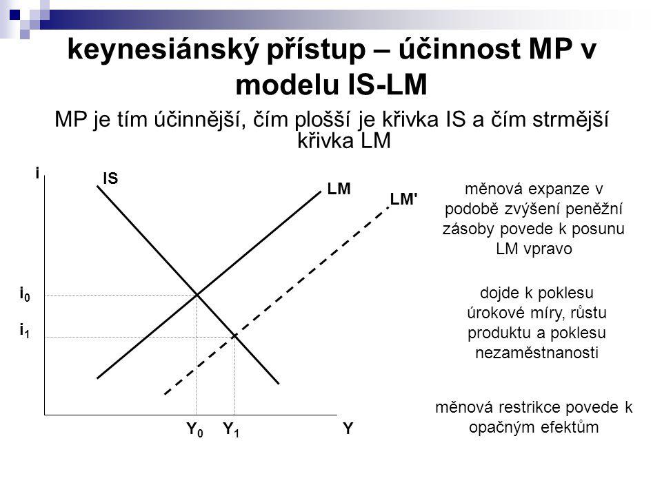účinnost MP v pasti likvidity Past likvidity = taková situace, kdy jsou veškeré peníze pohlceny spekulativní poptávkou po penězích vytrácí se transakční motiv držby peněz může nastat při extrémně nízkých úrokových mírách důsledek – poptávka po penězích (a tedy i křivka LM) je horizontální