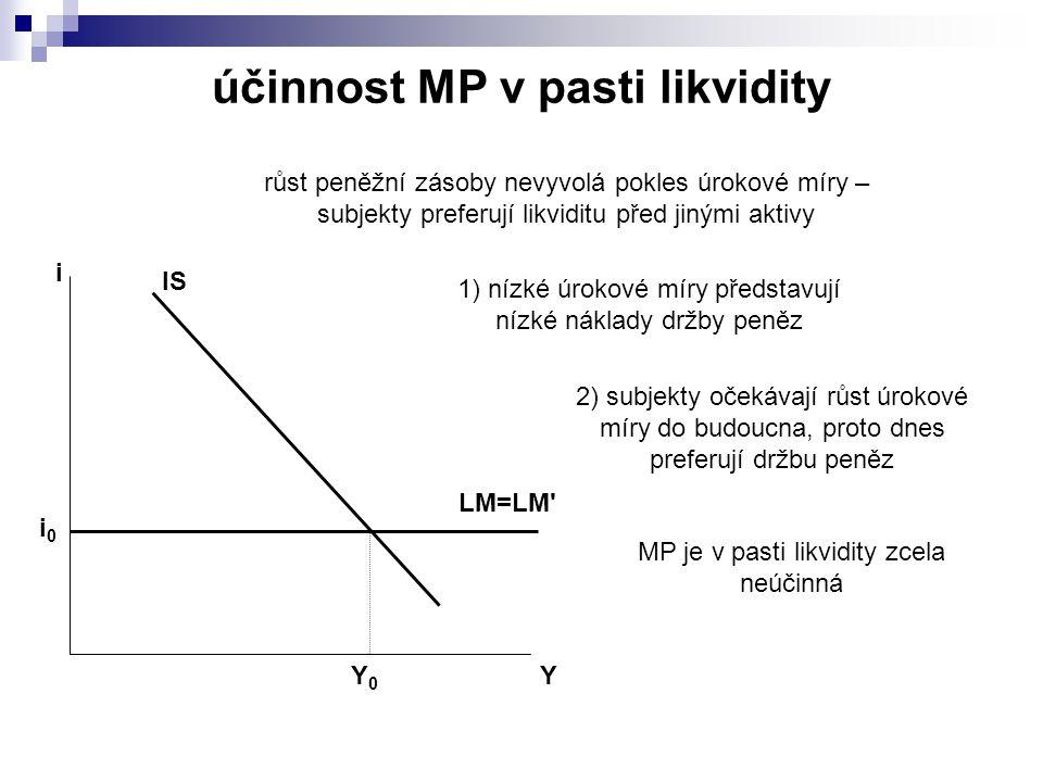 IS LM=LM Y i Y0Y0 i0i0 růst peněžní zásoby nevyvolá pokles úrokové míry – subjekty preferují likviditu před jinými aktivy 1) nízké úrokové míry představují nízké náklady držby peněz 2) subjekty očekávají růst úrokové míry do budoucna, proto dnes preferují držbu peněz MP je v pasti likvidity zcela neúčinná