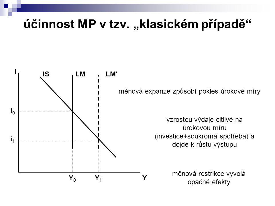 ISLM Y i Y0Y0 i0i0 LM měnová expanze způsobí pokles úrokové míry vzrostou výdaje citlivé na úrokovou míru (investice+soukromá spotřeba) a dojde k růstu výstupu Y1Y1 i1i1 měnová restrikce vyvolá opačné efekty