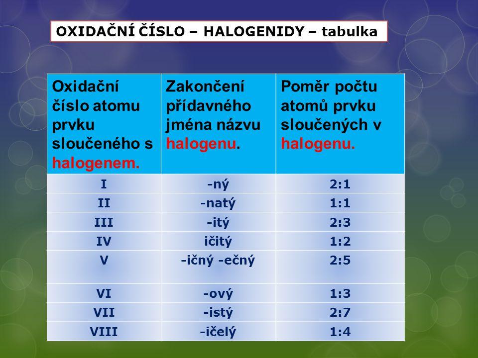VY_32_INOVACE_17 - DVOUPRVKOVÉ SLOUČENINY Oxidační číslo atomu prvku sloučeného s halogenem. Zakončení přídavného jména názvu halogenu. Poměr počtu at