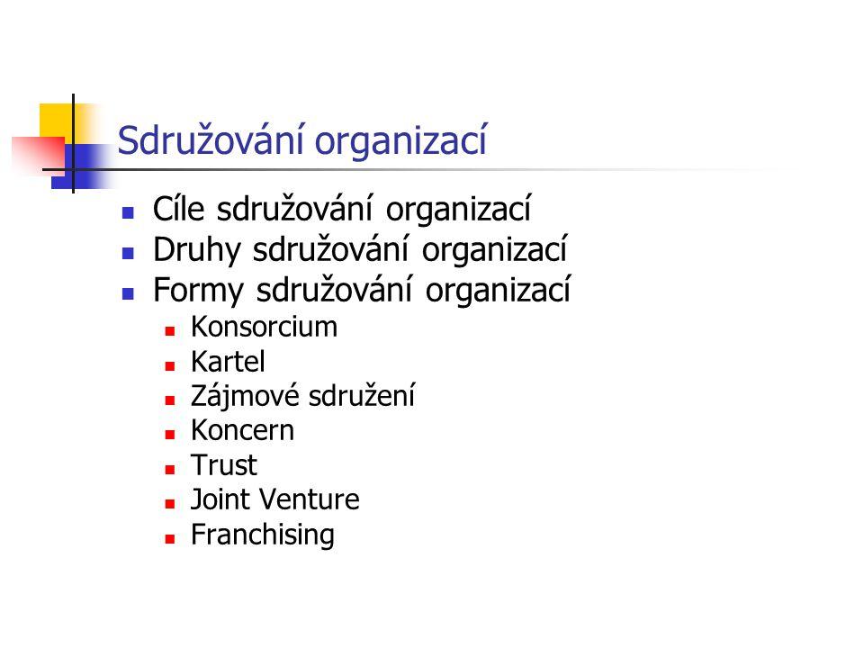 Cíle sdružování organizací Druhy sdružování organizací Formy sdružování organizací Konsorcium Kartel Zájmové sdružení Koncern Trust Joint Venture Fran