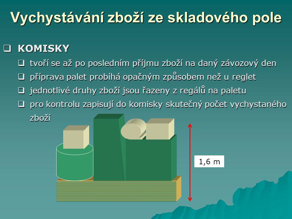 Vychystávání zboží ze skladového pole  KOMISKY  tvoří se až po posledním příjmu zboží na daný závozový den  příprava palet probíhá opačným způsobem