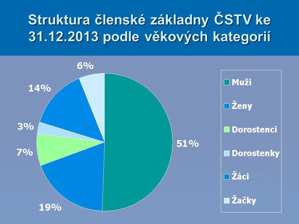 Struktura členské základny ČSTV ke 31.12.2013 podle věkových kategorií