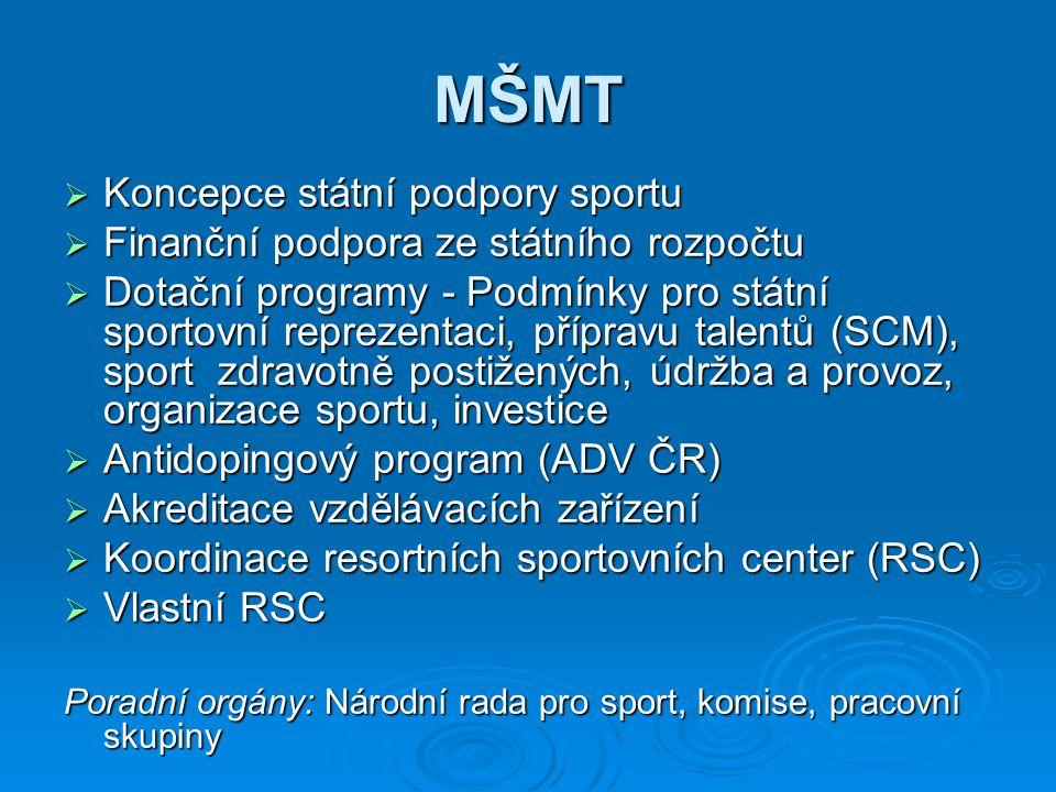 MŠMT  Koncepce státní podpory sportu  Finanční podpora ze státního rozpočtu  Dotační programy - Podmínky pro státní sportovní reprezentaci, přípravu talentů (SCM), sport zdravotně postižených, údržba a provoz, organizace sportu, investice  Antidopingový program (ADV ČR)  Akreditace vzdělávacích zařízení  Koordinace resortních sportovních center (RSC)  Vlastní RSC Poradní orgány: Národní rada pro sport, komise, pracovní skupiny