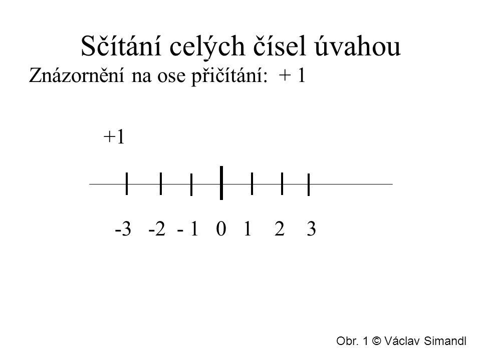 Sčítání celých čísel úvahou Znázornění na ose přičítání: + 1 +1 -3 -2 - 1 0 1 2 3 Obr.