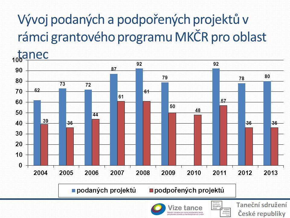 Vývoj podaných a podpořených projektů v rámci grantového programu MKČR pro oblast tanec