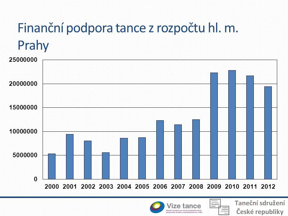 Finanční podpora tance z rozpočtu hl. m. Prahy