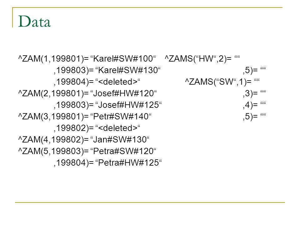 """Data ^ZAM(1,199801)= """"Karel#SW#100"""" ^ZAMS(""""HW"""",2)= """""""",199803)= """"Karel#SW#130"""",5)= """""""",199804)= """" """" ^ZAMS(""""SW"""",1)= """""""" ^ZAM(2,199801)= """"Josef#HW#120"""",3)="""