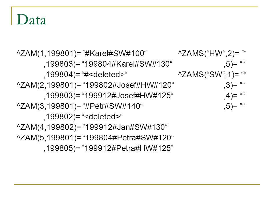 """Data ^ZAM(1,199801)= """"#Karel#SW#100""""^ZAMS(""""HW"""",2)= """""""",199803)= """"199804#Karel#SW#130"""",5)= """""""",199804)= """"# """"^ZAMS(""""SW"""",1)= """""""" ^ZAM(2,199801)= """"199802#Jos"""