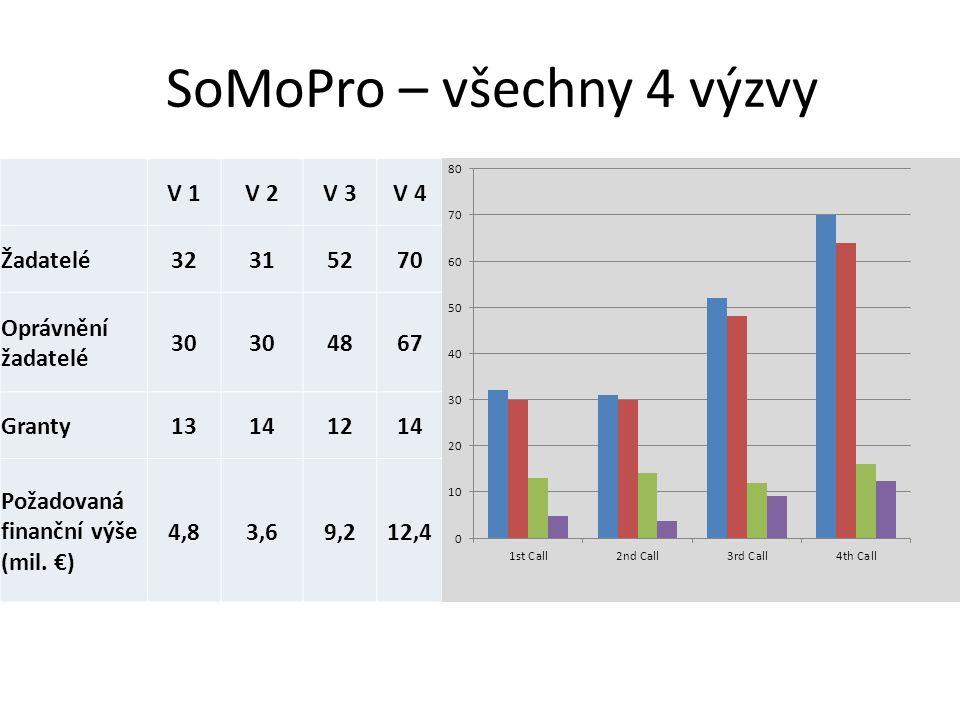 V 1V 2V 3V 4 Žadatelé32315270 Oprávnění žadatelé 30 4867 Granty13141214 Požadovaná finanční výše (mil. €) 4,83,69,212,4 SoMoPro – všechny 4 výzvy
