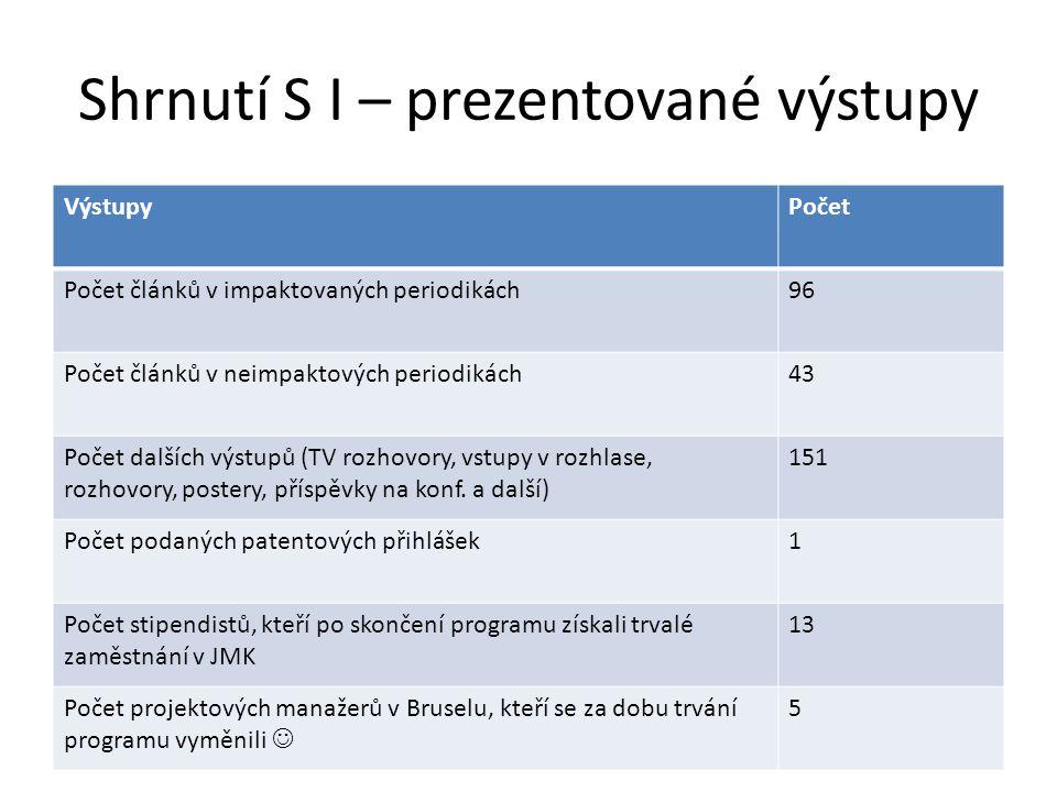 Shrnutí S I – prezentované výstupy VýstupyPočet Počet článků v impaktovaných periodikách96 Počet článků v neimpaktových periodikách43 Počet dalších vý