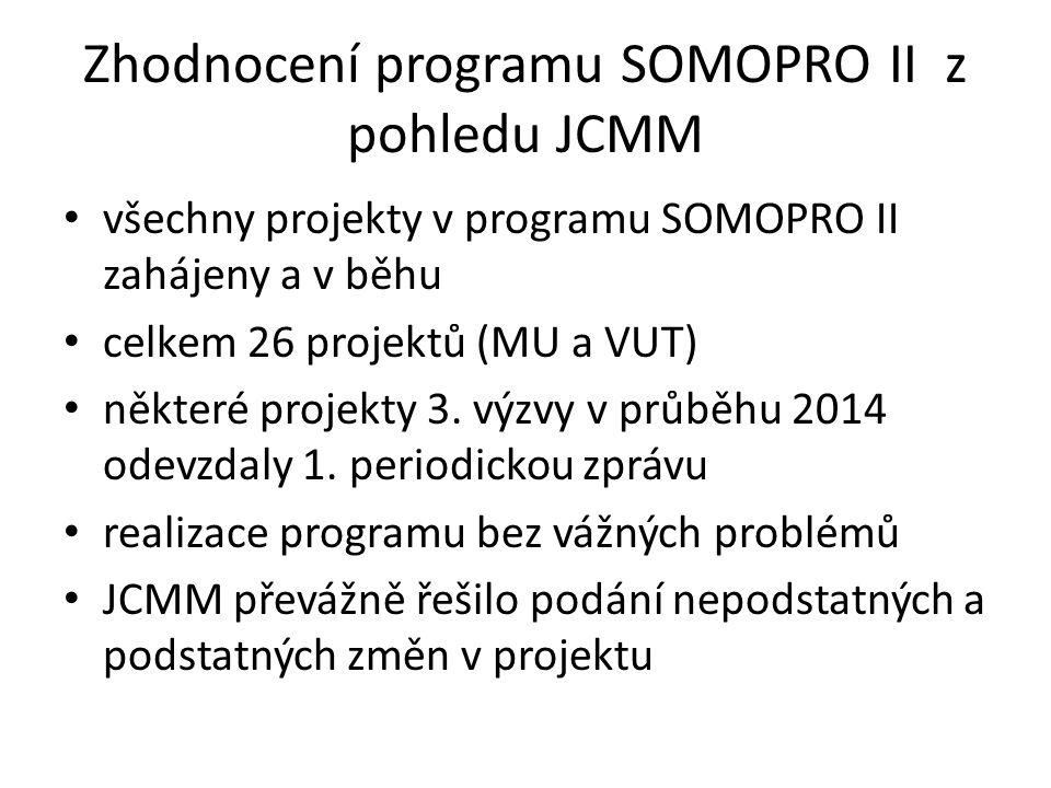 Zhodnocení programu SOMOPRO II z pohledu JCMM všechny projekty v programu SOMOPRO II zahájeny a v běhu celkem 26 projektů (MU a VUT) některé projekty