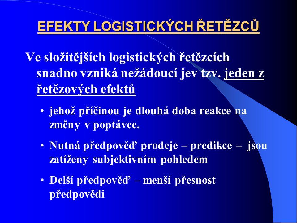 EFEKTY LOGISTICKÝCH ŘETĚZCŮ Ve složitějších logistických řetězcích snadno vzniká nežádoucí jev tzv. jeden z řetězových efektů jehož příčinou je dlouhá