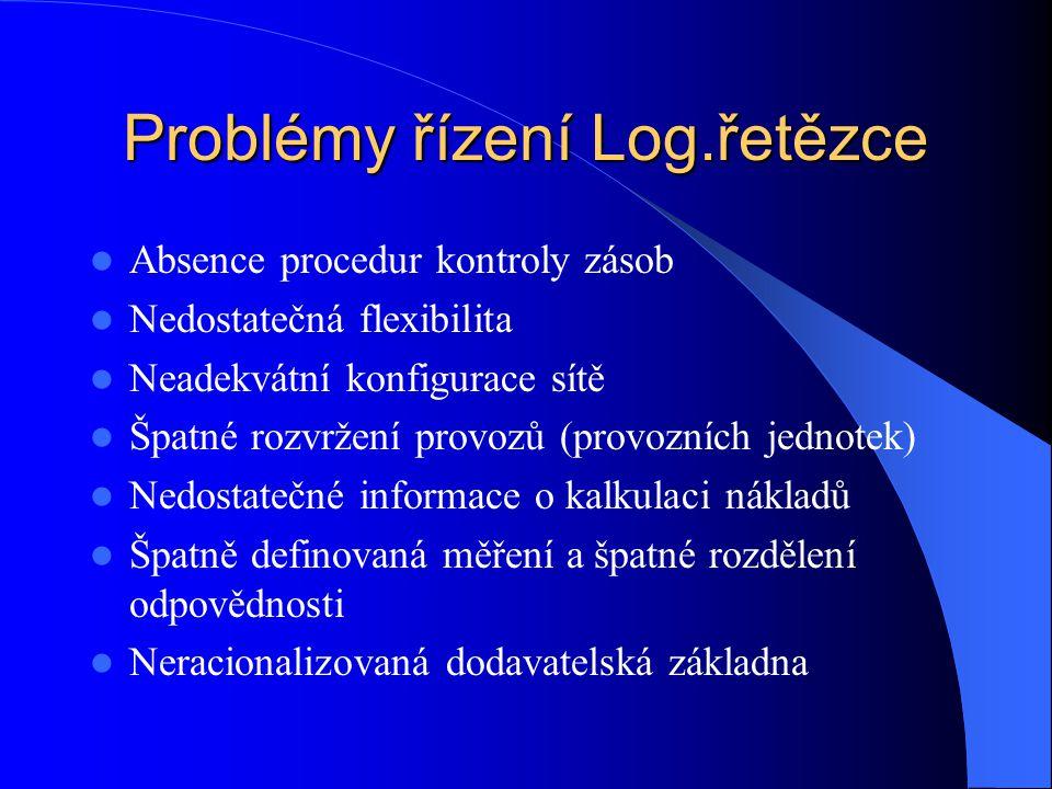 Problémy řízení Log.řetězce Absence procedur kontroly zásob Nedostatečná flexibilita Neadekvátní konfigurace sítě Špatné rozvržení provozů (provozních