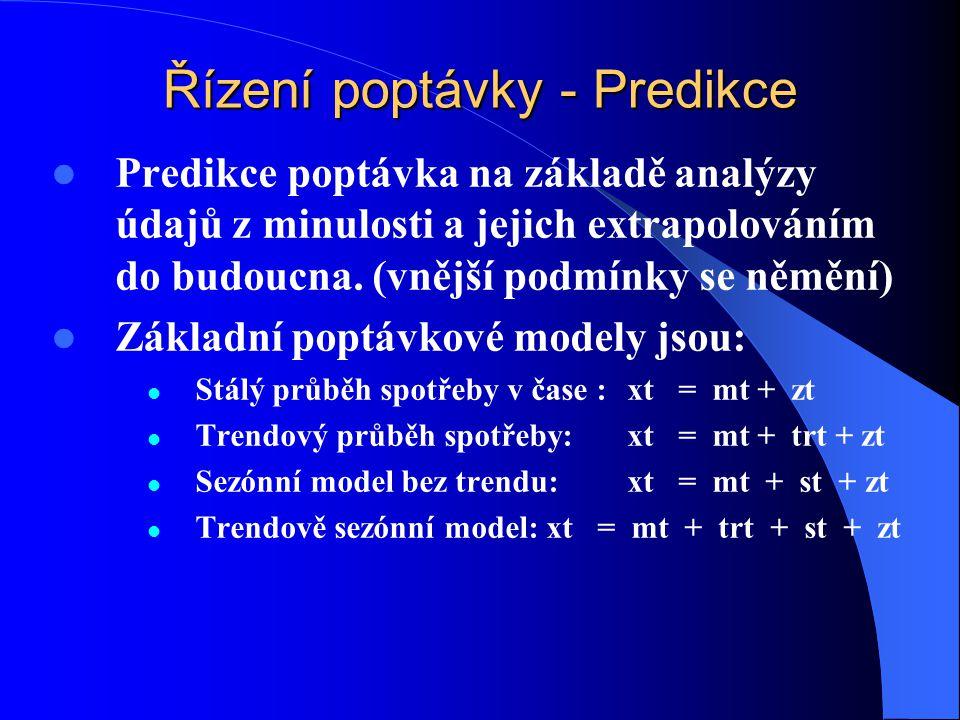 Řízení poptávky - Predikce Predikce poptávka na základě analýzy údajů z minulosti a jejich extrapolováním do budoucna. (vnější podmínky se němění) Zák