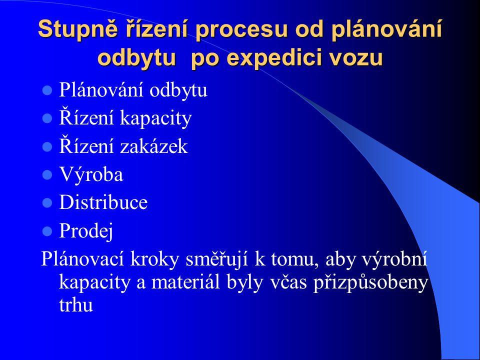 Stupně řízení procesu od plánování odbytu po expedici vozu Plánování odbytu Řízení kapacity Řízení zakázek Výroba Distribuce Prodej Plánovací kroky sm