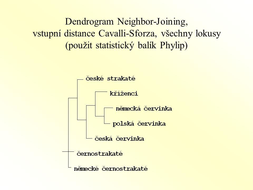 Dendrogram Neighbor-Joining, vstupní distance Cavalli-Sforza, všechny lokusy (použit statistický balík Phylip)