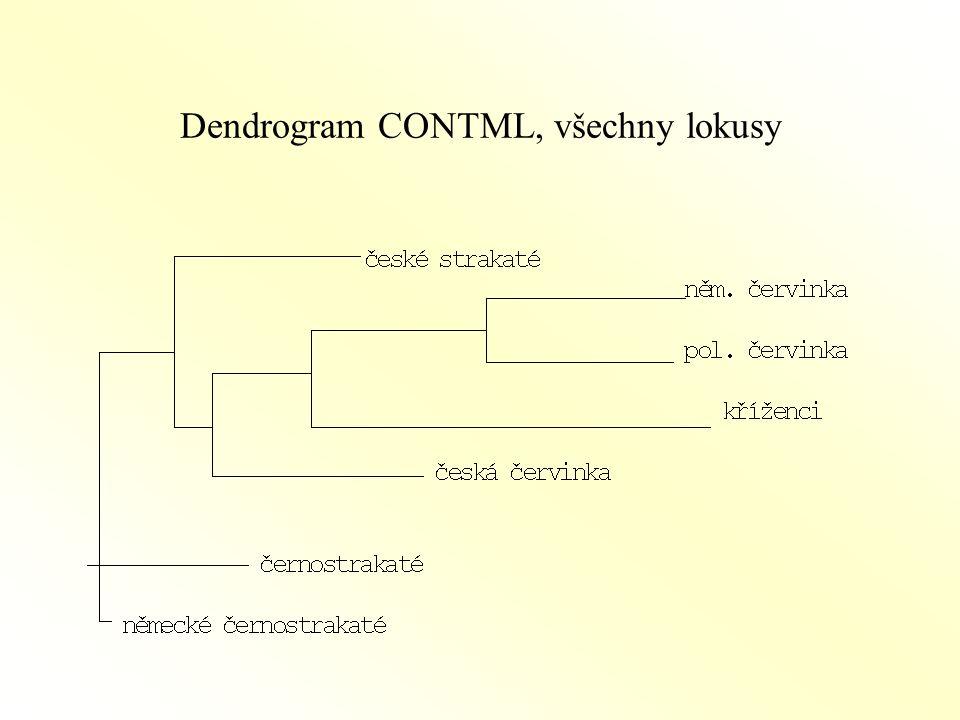 Dendrogram CONTML, všechny lokusy
