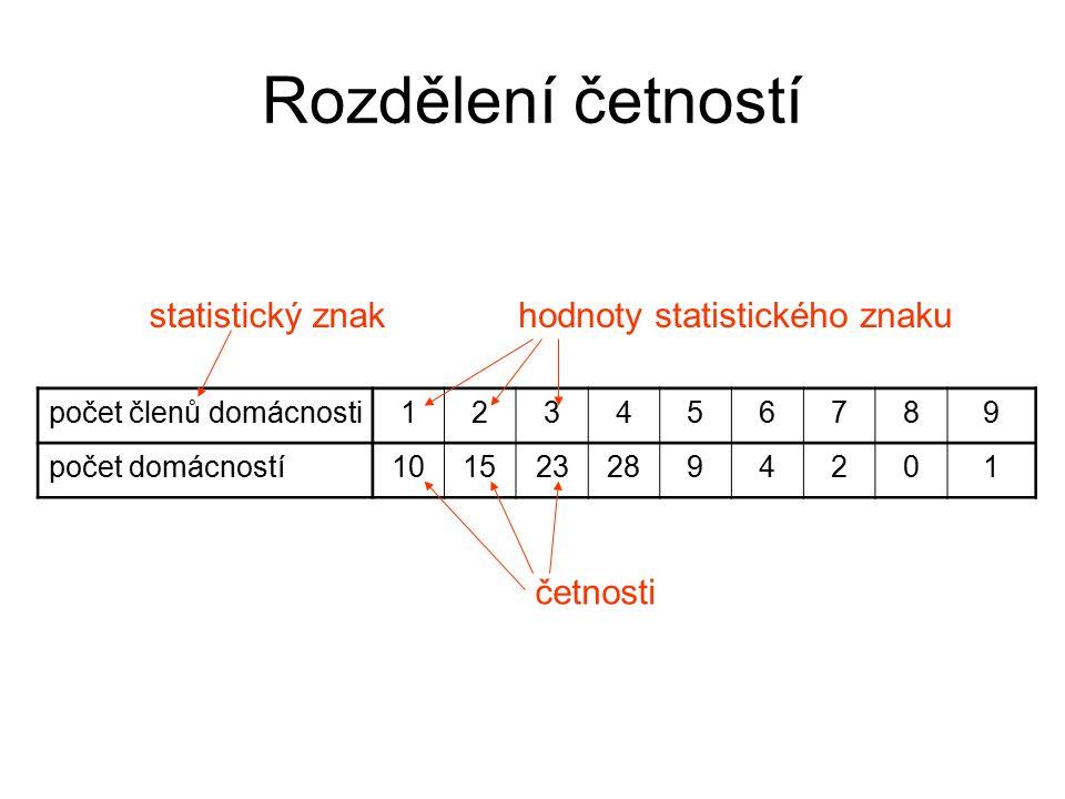 počet členů domácnosti123456789 počet domácností1015232894201 statistický znakhodnoty statistického znaku četnosti Rozdělení četností