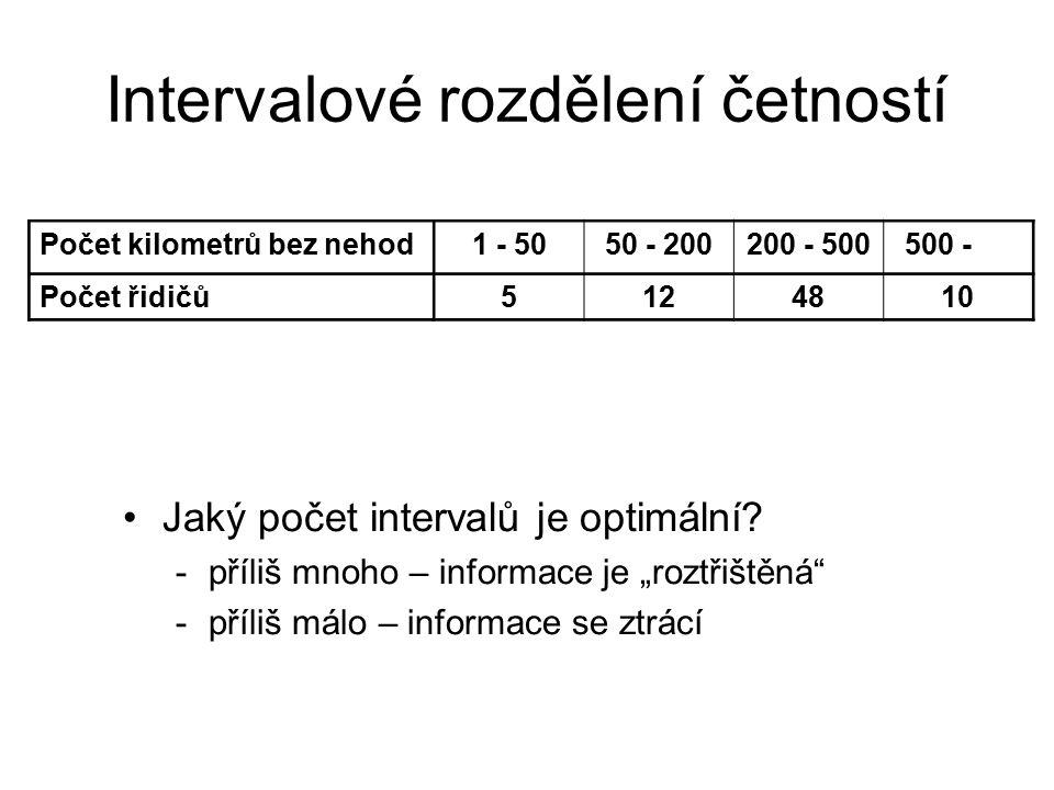 Počet kilometrů bez nehod1 - 5050 - 200200 - 500500 - Počet řidičů5124810 Intervalové rozdělení četností Jaký počet intervalů je optimální? -příliš mn