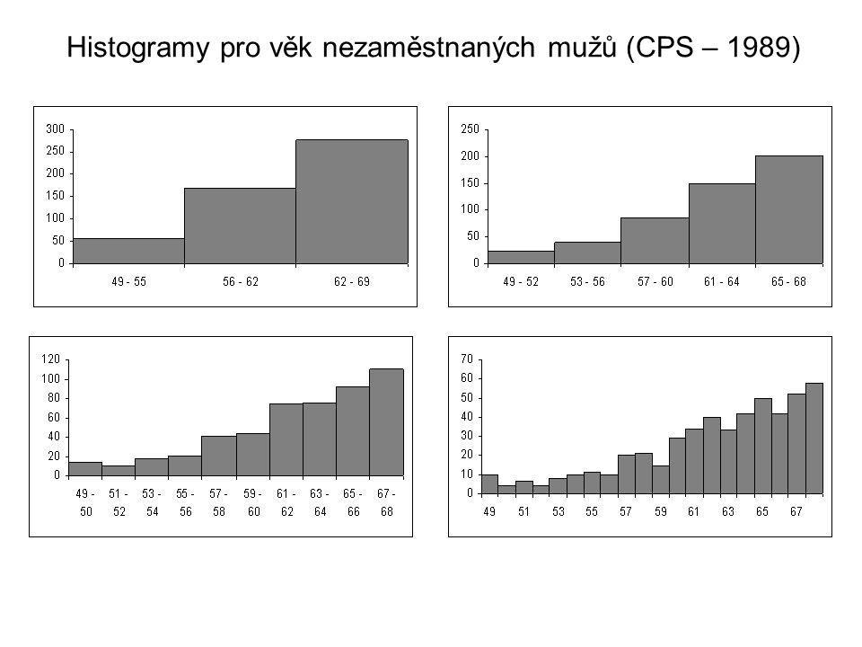 Histogramy pro věk nezaměstnaných mužů (CPS – 1989)