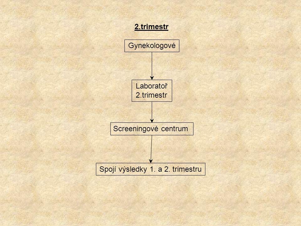 2.trimestr Gynekologové Laboratoř 2.trimestr Screeningové centrum Spojí výsledky 1. a 2. trimestru