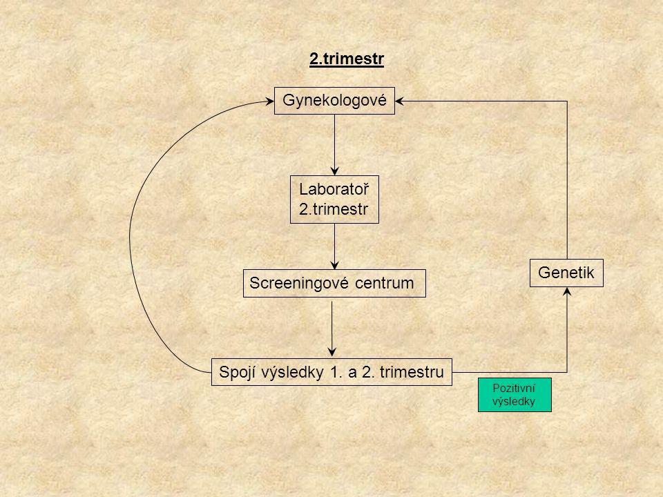 2.trimestr Gynekologové Laboratoř 2.trimestr Screeningové centrum Genetik Spojí výsledky 1.